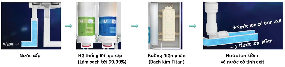 Nguyên lý hoạt động máy lọc nước ion kiềm Crewelter