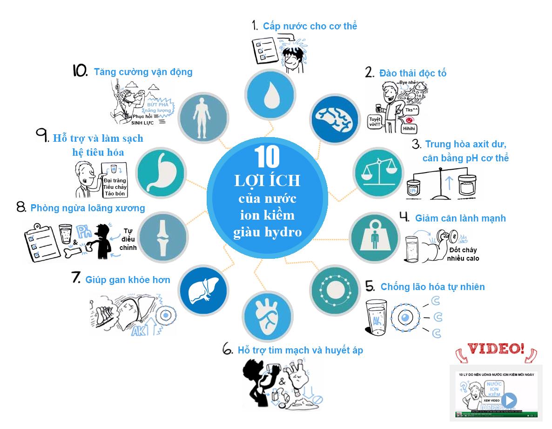 10 lợi ích của nước ion kiềm giàu hydro